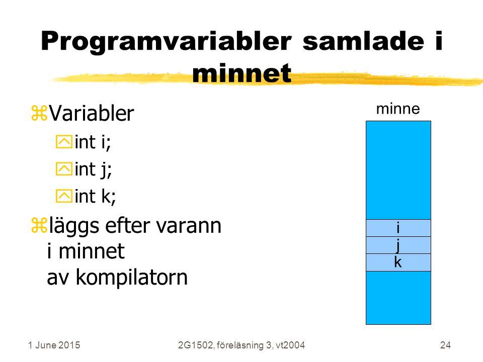 1 June 20152G1502, föreläsning 3, vt200424 Programvariabler samlade i minnet zVariabler yint i; yint j; yint k; zläggs efter varann i minnet av kompilatorn minne i j k