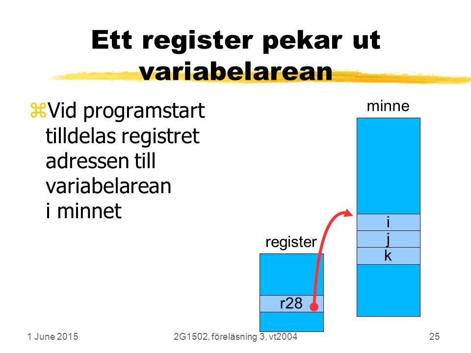 1 June 20152G1502, föreläsning 3, vt200425 Ett register pekar ut variabelarean zVid programstart tilldelas registret adressen till variabelarean i minnet minne i j k register r28