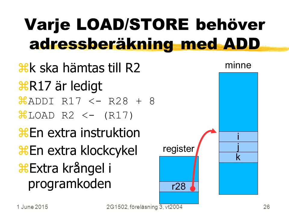 1 June 20152G1502, föreläsning 3, vt200426 Varje LOAD/STORE behöver adressberäkning med ADD zk ska hämtas till R2 zR17 är ledigt  ADDI R17 <- R28 + 8  LOAD R2 <- (R17) zEn extra instruktion zEn extra klockcykel zExtra krångel i programkoden minne i j k register r28