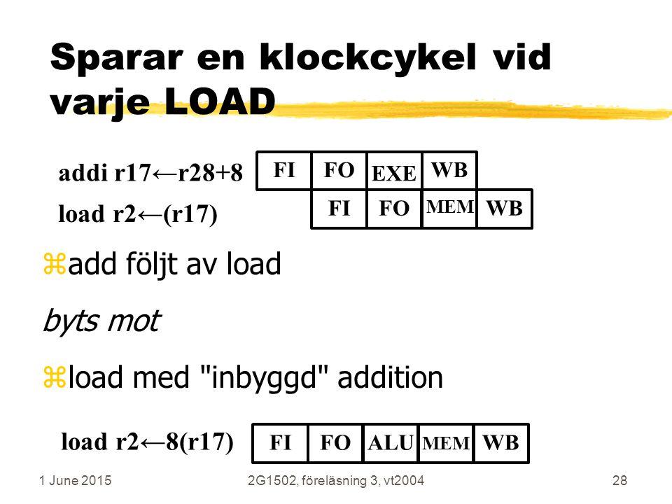 1 June 20152G1502, föreläsning 3, vt200428 Sparar en klockcykel vid varje LOAD zadd följt av load byts mot zload med inbyggd addition addi r17←r28+8 load r2←(r17) FIFO EXE WB FIFO MEM WB load r2←8(r17) FIFOALUWB MEM