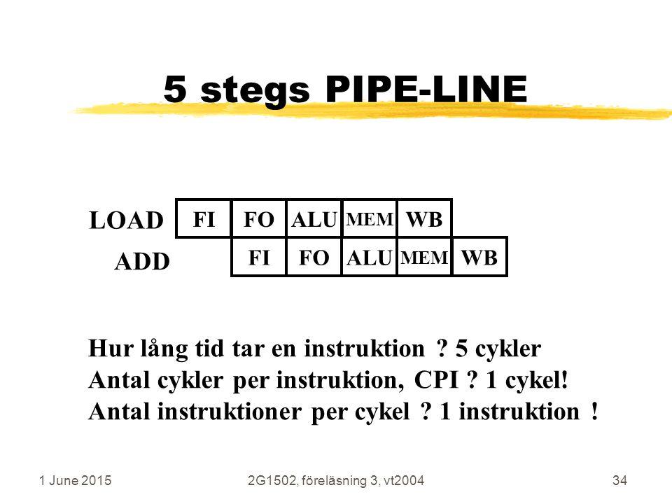 1 June 20152G1502, föreläsning 3, vt200434 5 stegs PIPE-LINE LOAD FIFOALUWB MEM FIFOALUWB MEM ADD Hur lång tid tar en instruktion .