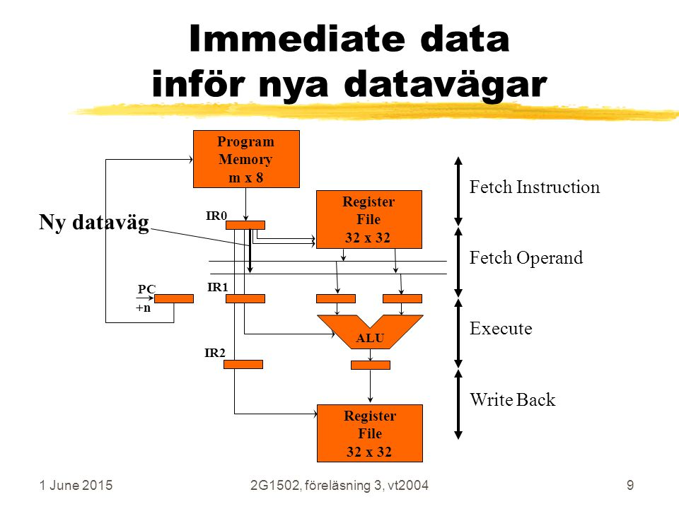 1 June 20152G1502, föreläsning 3, vt20049 Immediate data inför nya datavägar Execute Fetch Operand Write Back Fetch Instruction Program Memory m x 8 ALU PC IR0 IR1 IR2 +n Ny dataväg Register File 32 x 32 Register File 32 x 32