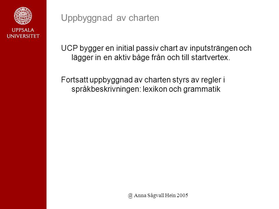 @ Anna Sågvall Hein 2005 Uppbyggnad av charten UCP bygger en initial passiv chart av inputsträngen och lägger in en aktiv båge från och till startvertex.