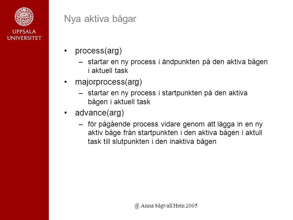 @ Anna Sågvall Hein 2005 Nya aktiva bågar process(arg) –startar en ny process i ändpunkten på den aktiva bågen i aktuell task majorprocess(arg) –startar en ny process i startpunkten på den aktiva bågen i aktuell task advance(arg) –för pågående process vidare genom att lägga in en ny aktiv båge från startpunkten i den aktiva bågen i aktull task till slutpunkten i den inaktiva bågen
