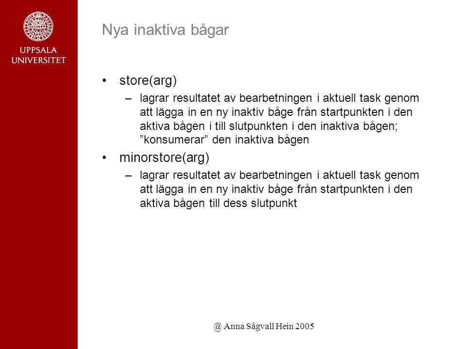 @ Anna Sågvall Hein 2005 Nya inaktiva bågar store(arg) –lagrar resultatet av bearbetningen i aktuell task genom att lägga in en ny inaktiv båge från startpunkten i den aktiva bågen i till slutpunkten i den inaktiva bågen; konsumerar den inaktiva bågen minorstore(arg) –lagrar resultatet av bearbetningen i aktuell task genom att lägga in en ny inaktiv båge från startpunkten i den aktiva bågen till dess slutpunkt