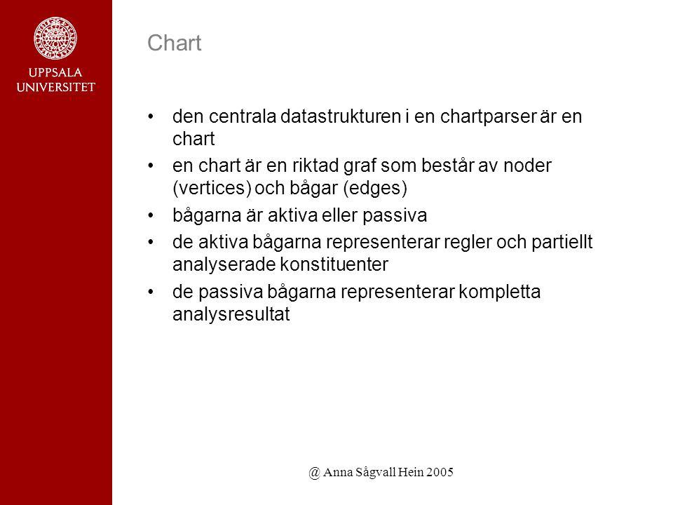 @ Anna Sågvall Hein 2005 Chart den centrala datastrukturen i en chartparser är en chart en chart är en riktad graf som består av noder (vertices) och bågar (edges) bågarna är aktiva eller passiva de aktiva bågarna representerar regler och partiellt analyserade konstituenter de passiva bågarna representerar kompletta analysresultat