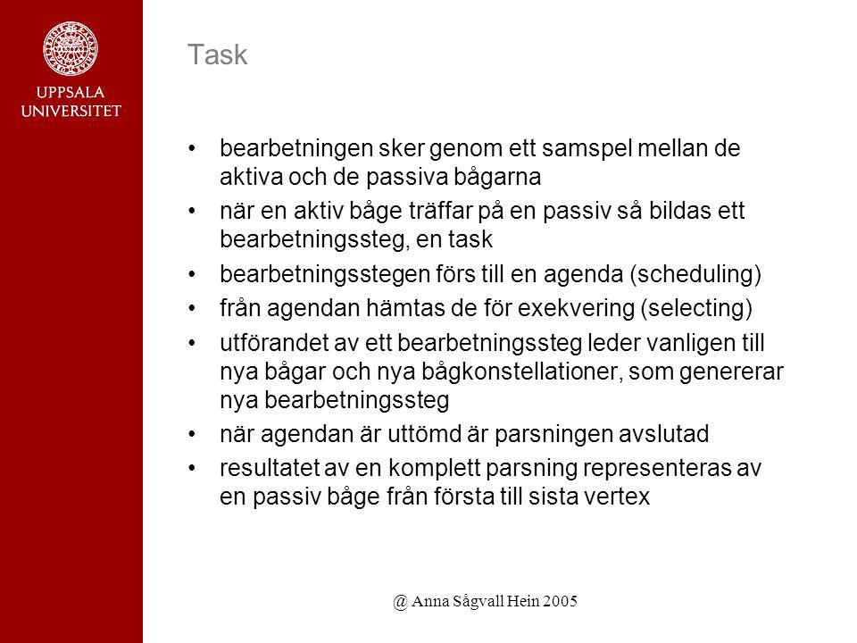@ Anna Sågvall Hein 2005 Task bearbetningen sker genom ett samspel mellan de aktiva och de passiva bågarna när en aktiv båge träffar på en passiv så bildas ett bearbetningssteg, en task bearbetningsstegen förs till en agenda (scheduling) från agendan hämtas de för exekvering (selecting) utförandet av ett bearbetningssteg leder vanligen till nya bågar och nya bågkonstellationer, som genererar nya bearbetningssteg när agendan är uttömd är parsningen avslutad resultatet av en komplett parsning representeras av en passiv båge från första till sista vertex