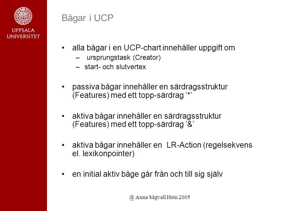 @ Anna Sågvall Hein 2005 Bågar i UCP alla bågar i en UCP-chart innehåller uppgift om – ursprungstask (Creator) –start- och slutvertex passiva bågar innehåller en särdragsstruktur (Features) med ett topp-särdrag '*' aktiva bågar innehåller en särdragsstruktur (Features) med ett topp-särdrag '&' aktiva bågar innehåller en LR-Action (regelsekvens el.