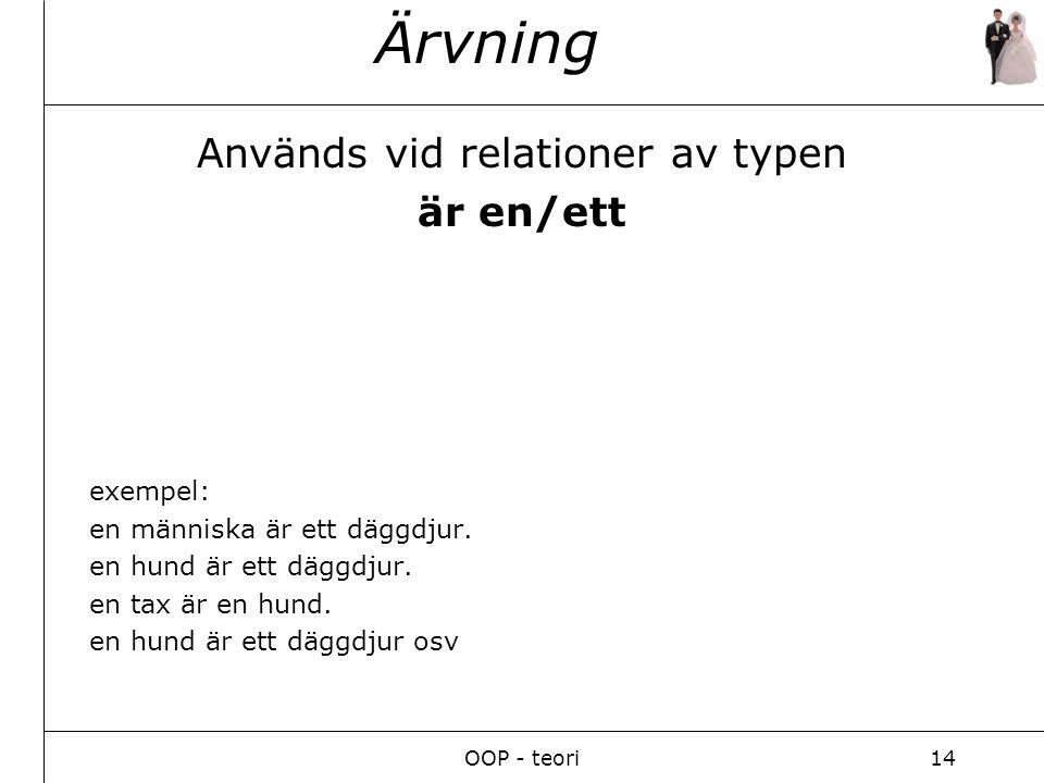 OOP - teori14 Ärvning Används vid relationer av typen är en/ett exempel: en människa är ett däggdjur.