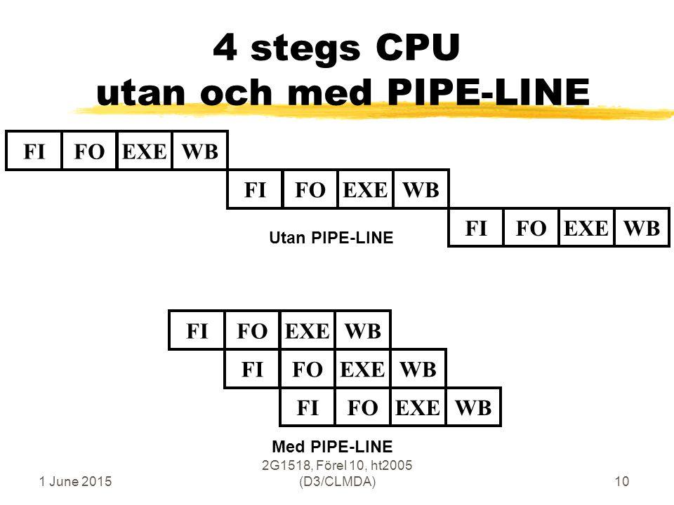 1 June 2015 2G1518, Förel 10, ht2005 (D3/CLMDA)10 4 stegs CPU utan och med PIPE-LINE FIFOEXEWBFIFOEXEWBFIFOEXEWBFIFOEXEWBFIFOEXEWBFIFOEXEWB Utan PIPE-LINE Med PIPE-LINE