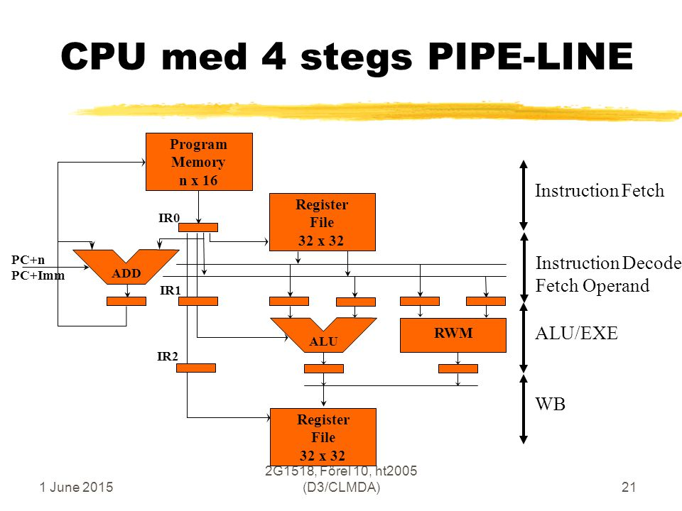 1 June 2015 2G1518, Förel 10, ht2005 (D3/CLMDA)21 ALU/EXEWB Register File 32 x 32 Program Memory n x 16 ALU Register File 32 x 32 ADD IR0 IR1 IR2 RWM CPU med 4 stegs PIPE-LINE Instruction Decode Fetch Operand Instruction Fetch PC+n PC+Imm