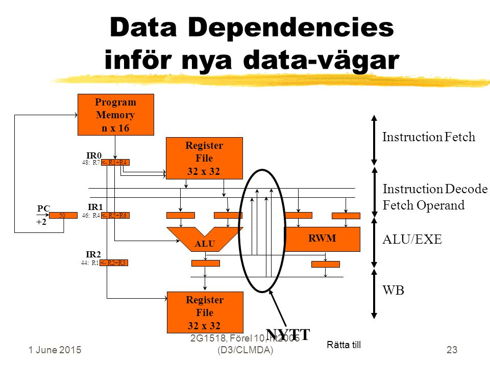 1 June 2015 2G1518, Förel 10, ht2005 (D3/CLMDA)23 Data Dependencies inför nya data-vägar Register File 32 x 32 Program Memory n x 16 ALU Register File 32 x 32 PC IR0 IR1 IR2 44: R1 <- R2+R3 46: R4 <- R5+R6 48: R7 <- R1+R4 50 +2 RWM ALU/EXEWBInstruction Decode Fetch Operand Instruction Fetch Rätta till NYTT