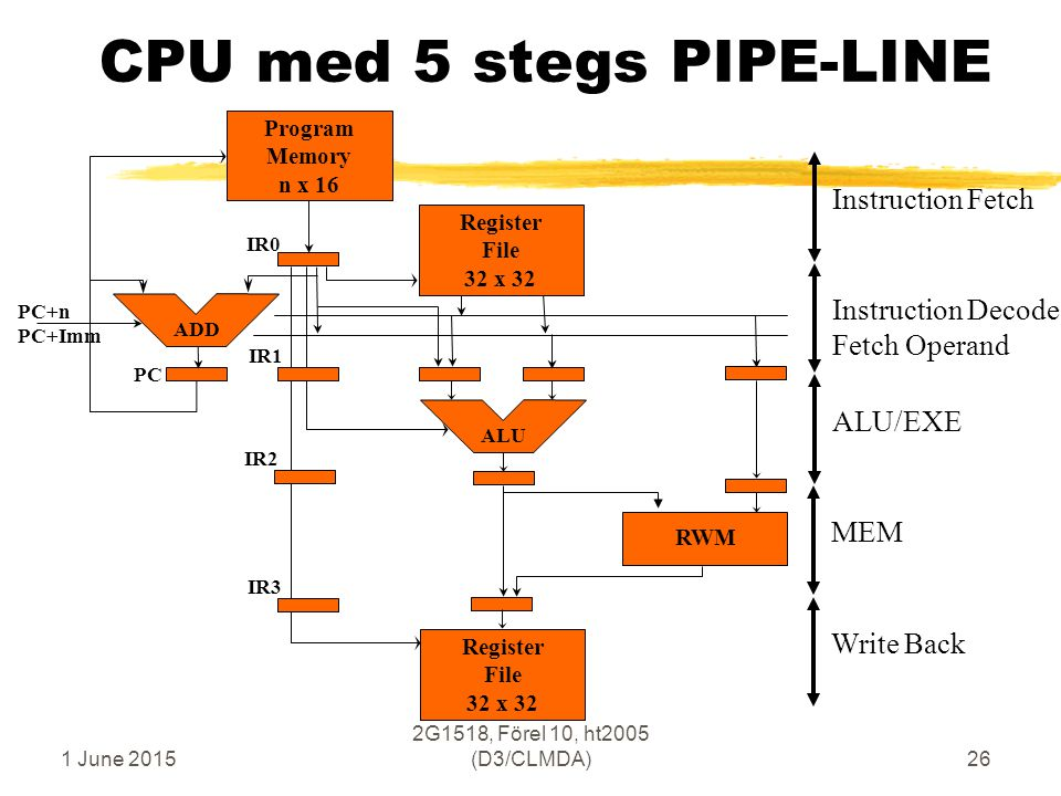 1 June 2015 2G1518, Förel 10, ht2005 (D3/CLMDA)26 CPU med 5 stegs PIPE-LINE ALU/EXEInstruction Decode Fetch Operand MEMInstruction Fetch Register File 32 x 32 Program Memory n x 16 ALU PC ADD IR0 IR1 IR2 RWM IR3 Write Back Register File 32 x 32 PC+n PC+Imm