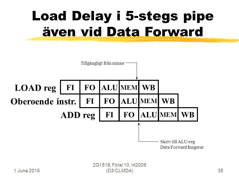 1 June 2015 2G1518, Förel 10, ht2005 (D3/CLMDA)35 Load Delay i 5-stegs pipe även vid Data Forward LOAD reg FIFOALUWB MEM ADD reg FIFOALUWB MEM Skriv till ALU-reg Data Forward fungerar FIFOALUWB MEM Oberoende instr.