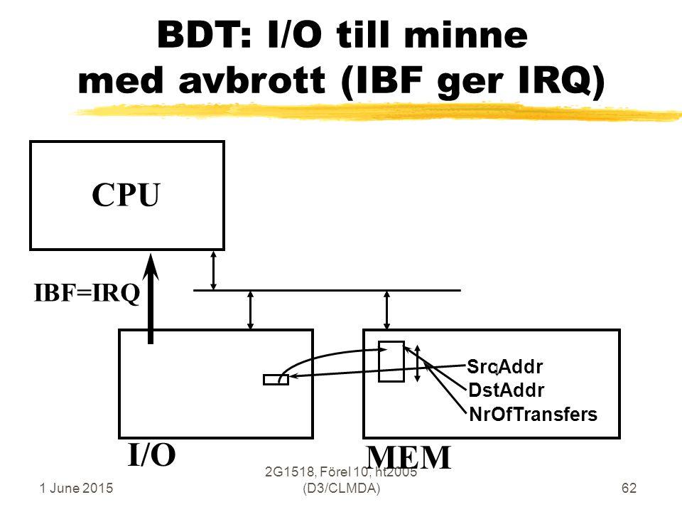 1 June 2015 2G1518, Förel 10, ht2005 (D3/CLMDA)62 BDT: I/O till minne med avbrott (IBF ger IRQ) CPU MEM I/O SrcAddr DstAddr NrOfTransfers IBF=IRQ