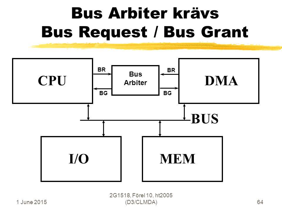 1 June 2015 2G1518, Förel 10, ht2005 (D3/CLMDA)64 Bus Arbiter krävs Bus Request / Bus Grant CPU MEM BUS I/O DMA Bus Arbiter BR BG