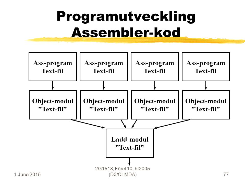 1 June 2015 2G1518, Förel 10, ht2005 (D3/CLMDA)77 Programutveckling Assembler-kod Ass-program Text-fil Object-modul Text-fil Ass-program Text-fil Object-modul Text-fil Ladd-modul Text-fil Ass-program Text-fil Object-modul Text-fil Ass-program Text-fil Object-modul Text-fil