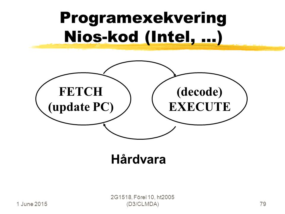 1 June 2015 2G1518, Förel 10, ht2005 (D3/CLMDA)79 Programexekvering Nios-kod (Intel, …) FETCH (update PC) (decode) EXECUTE Hårdvara
