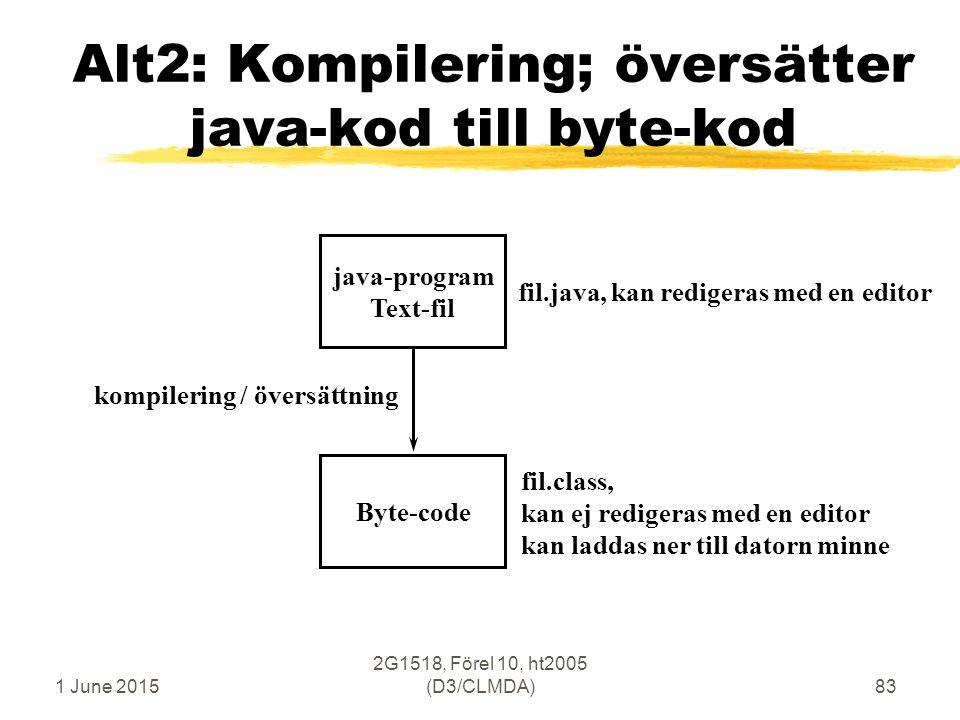 1 June 2015 2G1518, Förel 10, ht2005 (D3/CLMDA)83 Alt2: Kompilering; översätter java-kod till byte-kod java-program Text-fil Byte-code kompilering / översättning fil.java, kan redigeras med en editor fil.class, kan ej redigeras med en editor kan laddas ner till datorn minne