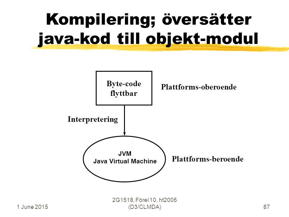 1 June 2015 2G1518, Förel 10, ht2005 (D3/CLMDA)87 Kompilering; översätter java-kod till objekt-modul Interpretering Plattforms-oberoende Byte-code flyttbar JVM Java Virtual Machine Plattforms-beroende