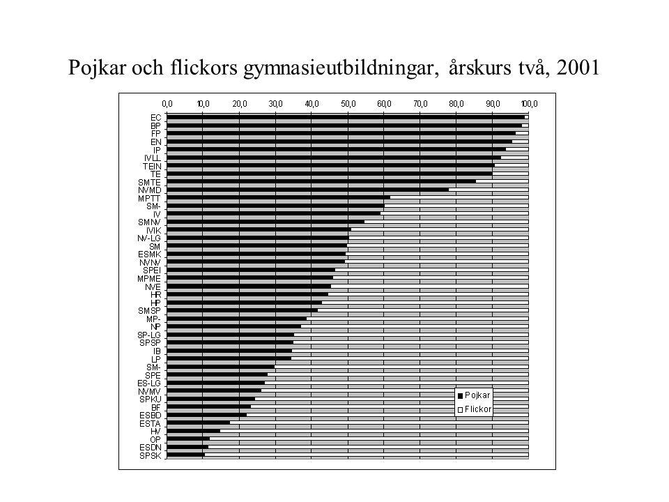 Könsfördelningen av elever i årskurs två på de olika gymnasieprogrammen i Uppsalaregionen, 1997-2000.