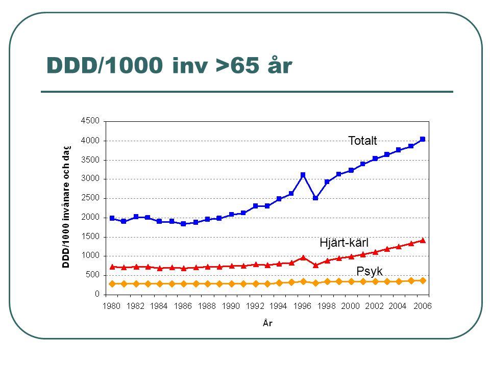 DDD/1000 inv >65 år Hjärt-kärl Psyk Totalt