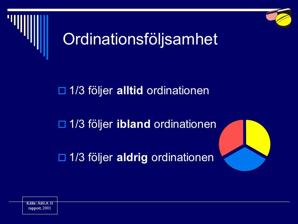 Ordinationsföljsamhet  1/3 följer alltid ordinationen  1/3 följer ibland ordinationen  1/3 följer aldrig ordinationen Källa: ABLA II rapport, 2001