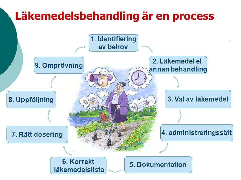 Läkemedelsbehandling är en process 1. Identifiering av behov 2. Läkemedel el annan behandling 3. Val av läkemedel 4. administreringssätt 5. Dokumentat
