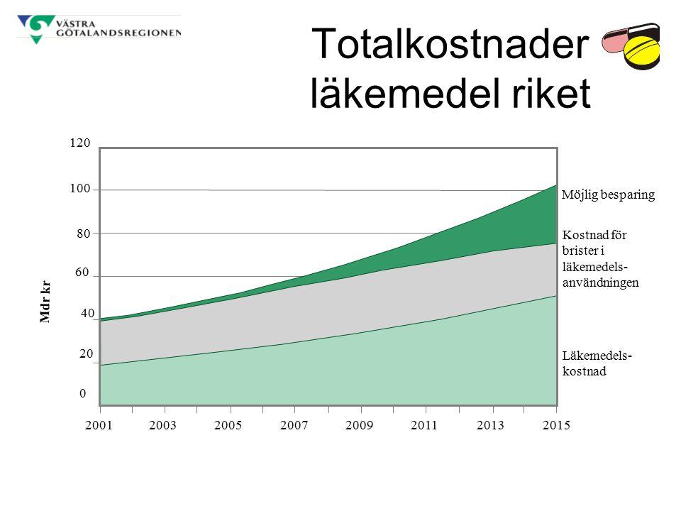 Totalkostnader läkemedel riket 120 80 20012003200520072009201120132015 Möjlig besparing Läkemedels- kostnad Kostnad för brister i läkemedels- användni
