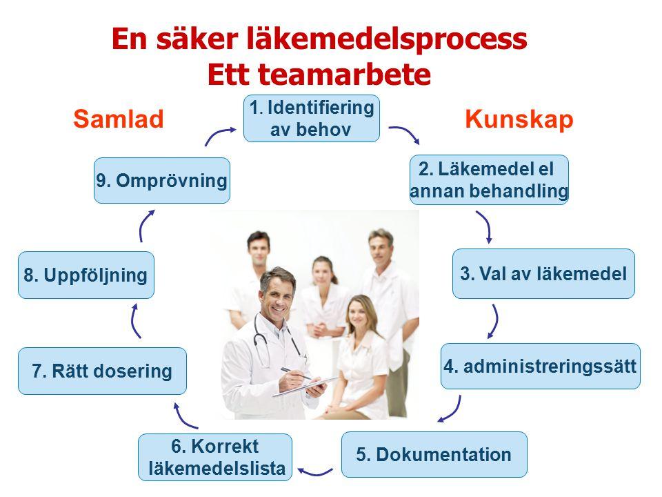 En säker läkemedelsprocess Ett teamarbete 1. Identifiering av behov 2. Läkemedel el annan behandling 3. Val av läkemedel 4. administreringssätt 5. Dok