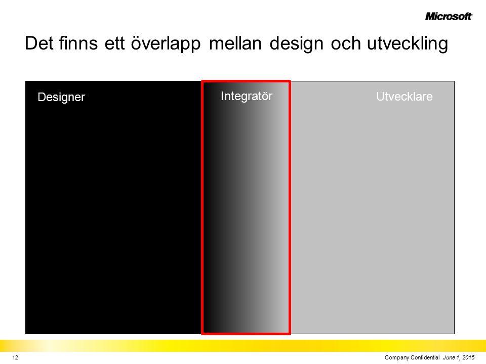 Det finns ett överlapp mellan design och utveckling Company Confidential June 1, 201512 Designer Utvecklare Integratör