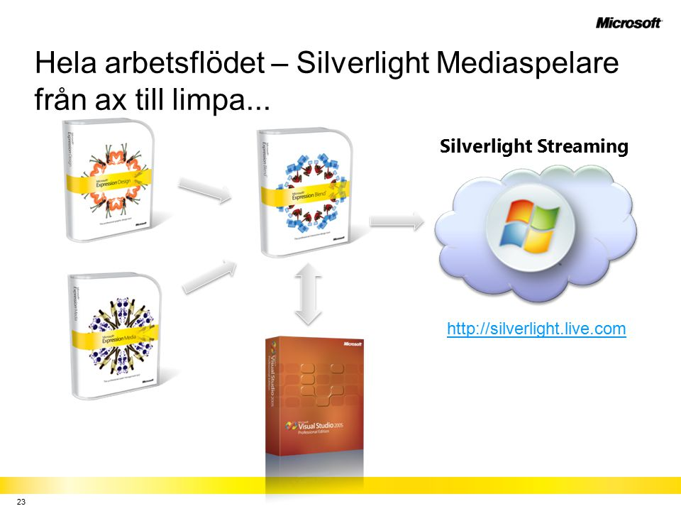 Hela arbetsflödet – Silverlight Mediaspelare från ax till limpa...