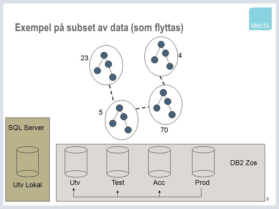 9 Exempel på subset av data (som flyttas) 23 5 4 70 Utv Lokal TestAccProdUtv DB2 Zos SQL Server