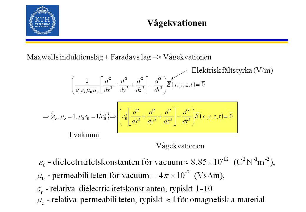 Vågekvationen Maxwells induktionslag + Faradays lag => Vågekvationen I vakuum Vågekvationen Elektrisk fältstyrka (V/m)