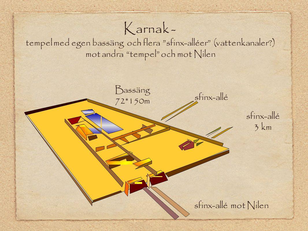 """Karnak - tempel med egen bassäng och flera """"sfinx-alléer"""" (vattenkanaler?) mot andra """"tempel"""" och mot Nilen sfinx-allé sfinx-allé 3 km sfinx-allé mot"""