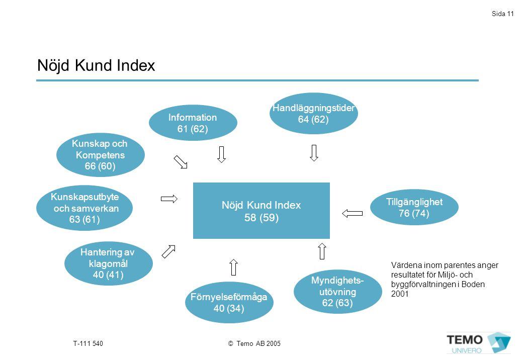 Sida 11 T-111 540© Temo AB 2005 Tillgänglighet 76 (74) Nöjd Kund Index 58 (59) Handläggningstider 64 (62) Information 61 (62) Hantering av klagomål 40 (41) Kunskapsutbyte och samverkan 63 (61) Kunskap och Kompetens 66 (60) Myndighets- utövning 62 (63) Förnyelseförmåga 40 (34) Nöjd Kund Index Värdena inom parentes anger resultatet för Miljö- och byggförvaltningen i Boden 2001