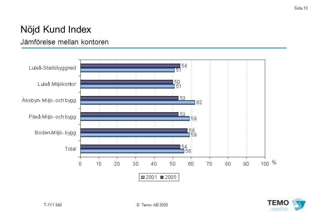 Sida 13 T-111 540© Temo AB 2005 Nöjd Kund Index Jämförelse mellan kontoren