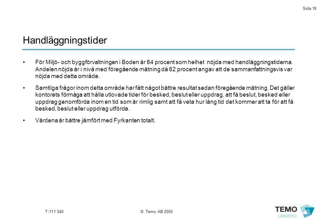 Sida 18 T-111 540© Temo AB 2005 För Miljö- och byggförvaltningen i Boden är 64 procent som helhet nöjda med handläggningstiderna.