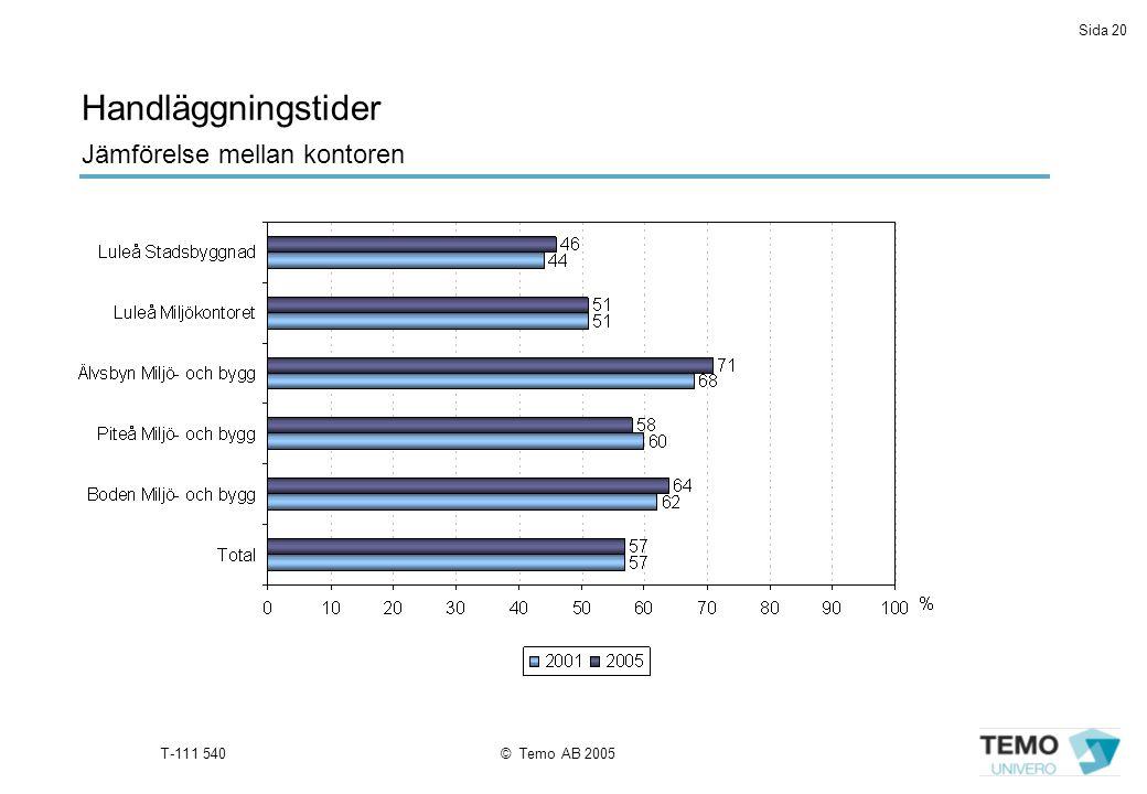 Sida 20 T-111 540© Temo AB 2005 Handläggningstider Jämförelse mellan kontoren