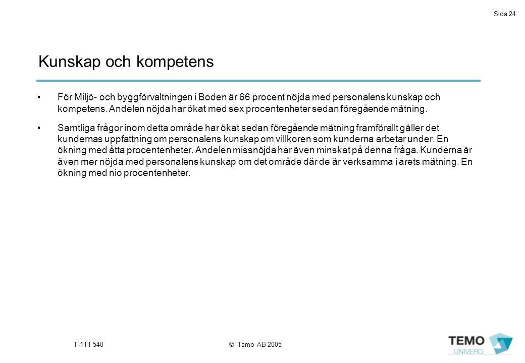 Sida 24 T-111 540© Temo AB 2005 För Miljö- och byggförvaltningen i Boden är 66 procent nöjda med personalens kunskap och kompetens.