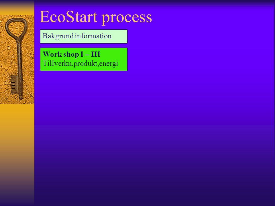 EcoStart process Bakgrund information Work shop I – III Tillverkn.produkt,energi