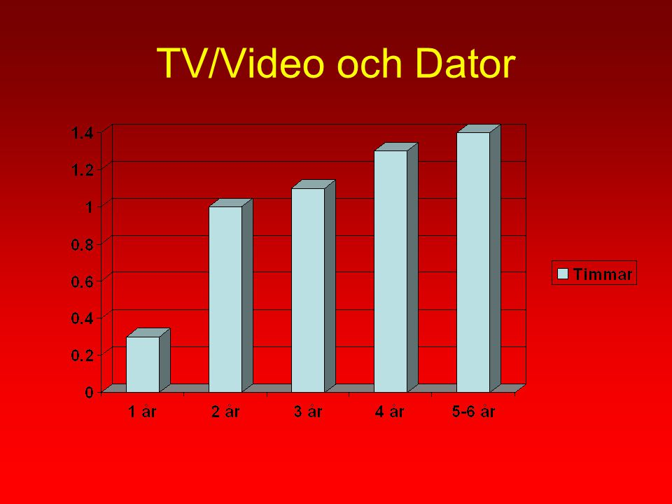 TV/Video och Dator