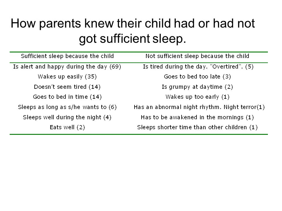 How parents knew their child had or had not got sufficient sleep.