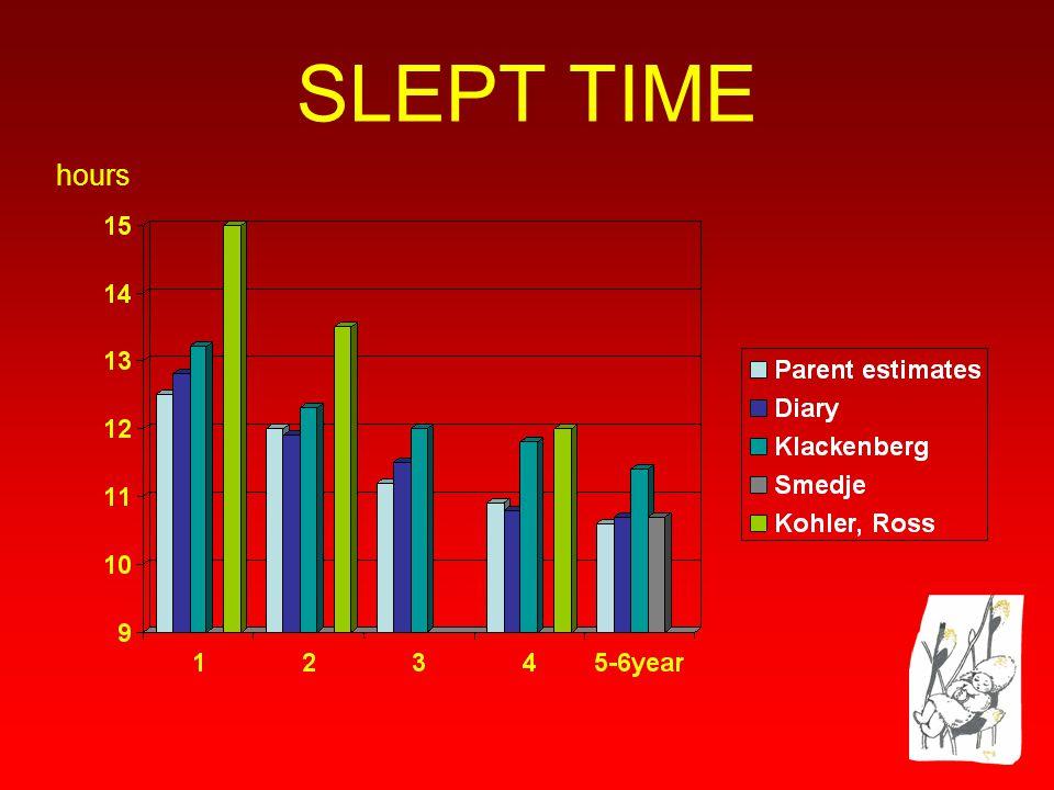 HUR SOVER FÖRSKOLEBARN ? Föräldrars uppfattning om sina barns sömn