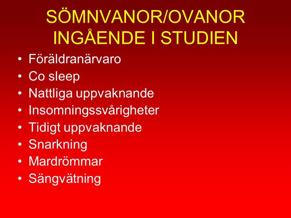 SÖMNVANOR/OVANOR INGÅENDE I STUDIEN Föräldranärvaro Co sleep Nattliga uppvaknande Insomningssvårigheter Tidigt uppvaknande Snarkning Mardrömmar Sängvä