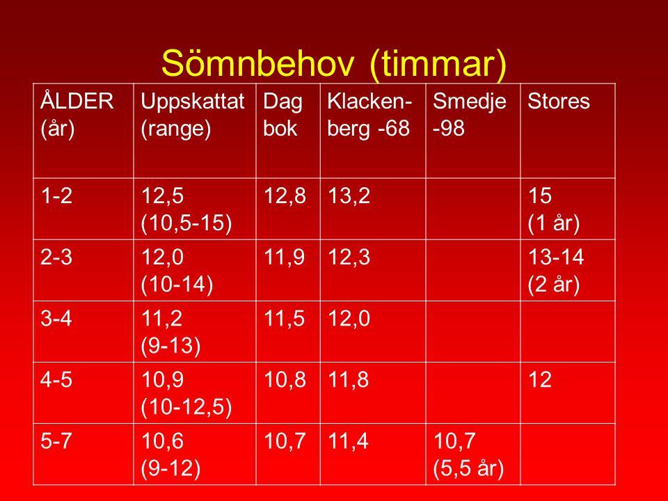 Sömnbehov (timmar) ÅLDER (år) Uppskattat (range) Dag bok Klacken- berg -68 Smedje -98 Stores 1-212,5 (10,5-15) 12,813,215 (1 år) 2-312,0 (10-14) 11,91