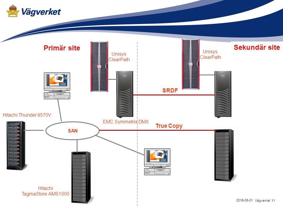 11Vägverket 2015-06-01 Primär site EMC Symmetrix DMX Hitachi TagmaStore AMS1000 SAN SRDF True Copy Unisys ClearPath Unisys ClearPath Hitachi Thunder 9570V Sekundär site