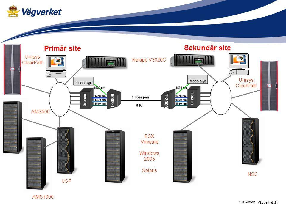 21Vägverket 2015-06-01 Primär site USP Sekundär site Unisys ClearPath NSC AMS1000 Unisys ClearPath AMS500 Netapp V3020C ESX Vmware Windows 2003 Solaris