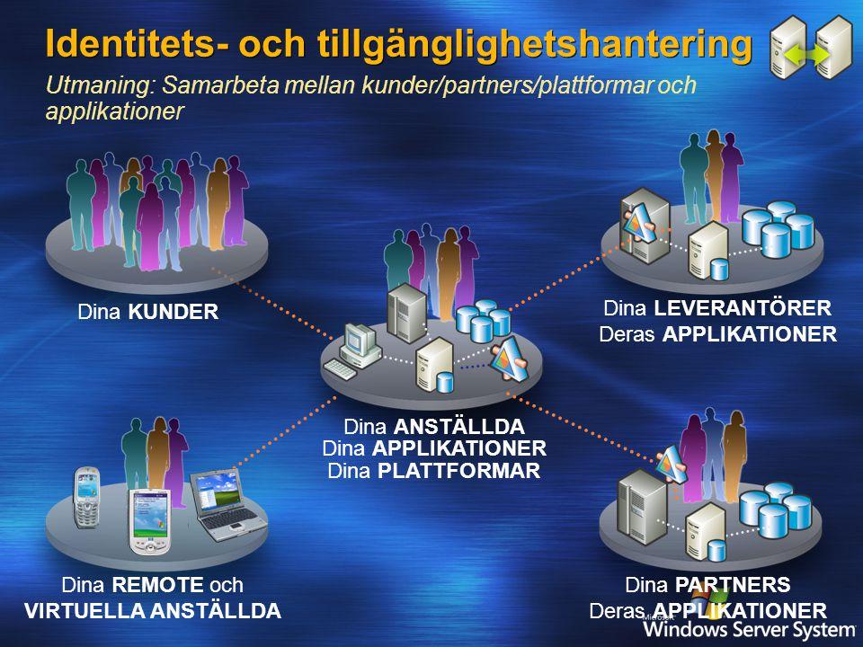 Dina ANSTÄLLDA Dina APPLIKATIONER Dina PLATTFORMAR Dina LEVERANTÖRER Deras APPLIKATIONER Dina PARTNERS Deras APPLIKATIONER Dina REMOTE och VIRTUELLA ANSTÄLLDA Dina KUNDER Identitets- och tillgänglighetshantering Utmaning: Samarbeta mellan kunder/partners/plattformar och applikationer