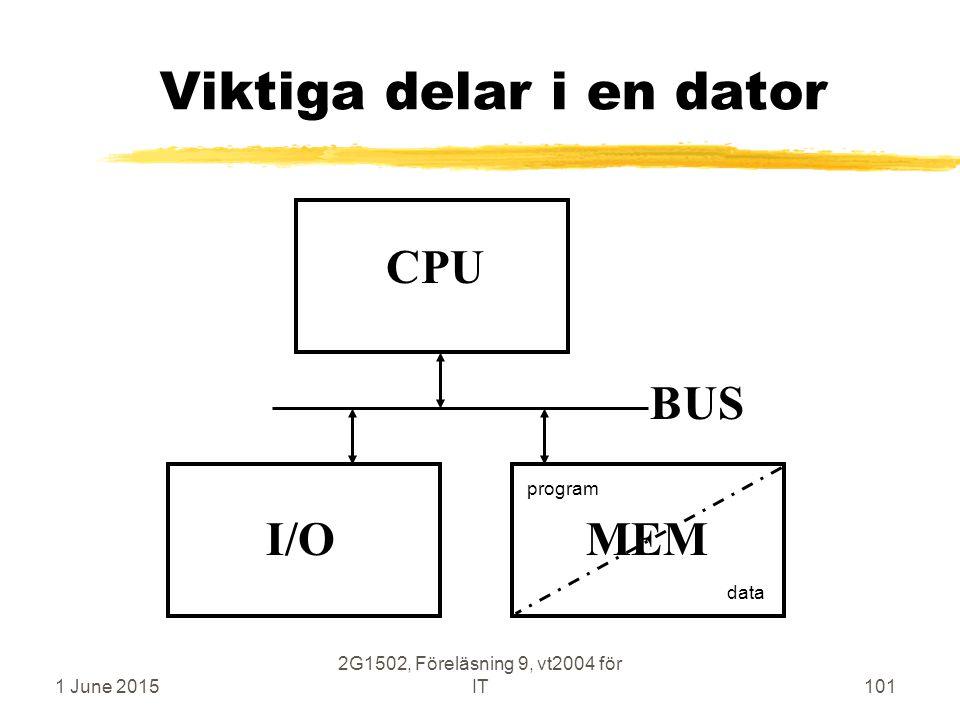 1 June 2015 2G1502, Föreläsning 9, vt2004 för IT101 Viktiga delar i en dator CPU MEM BUS I/O program data